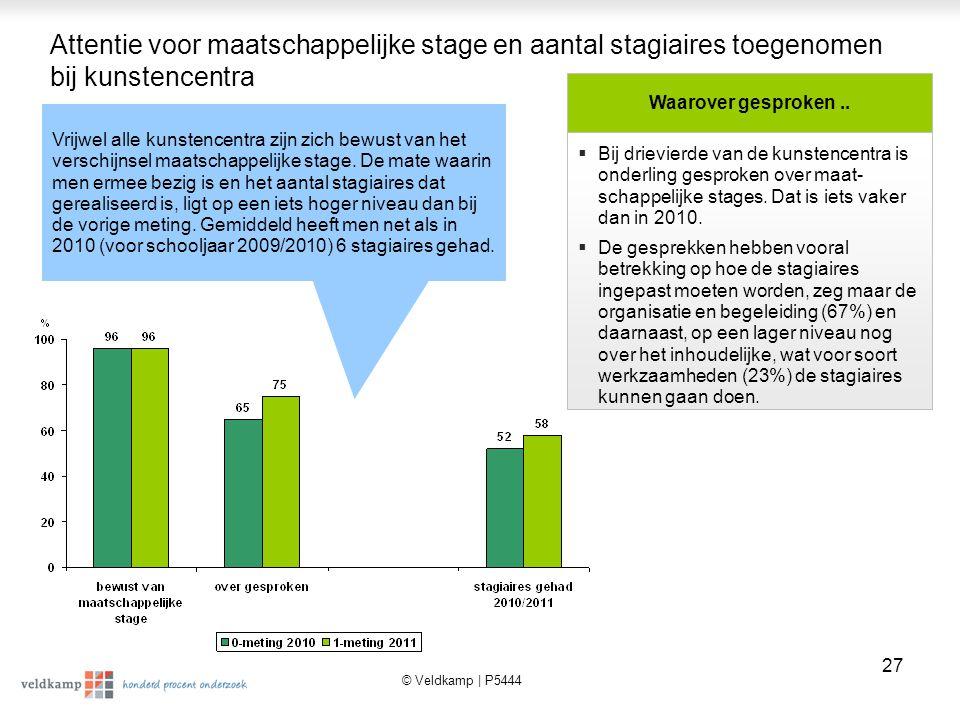 © Veldkamp | P5444 28 Bij de helft (52%) speelt, net als in 2010, de school een rol bij het tot stand komen van de stage.