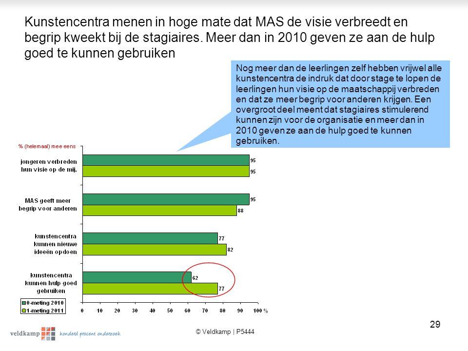 © Veldkamp | P5444 30 Bij een derde van de kunstencentra zijn er al afspraken gemaakt met stagiaires voor het schooljaar van 2011/2012.
