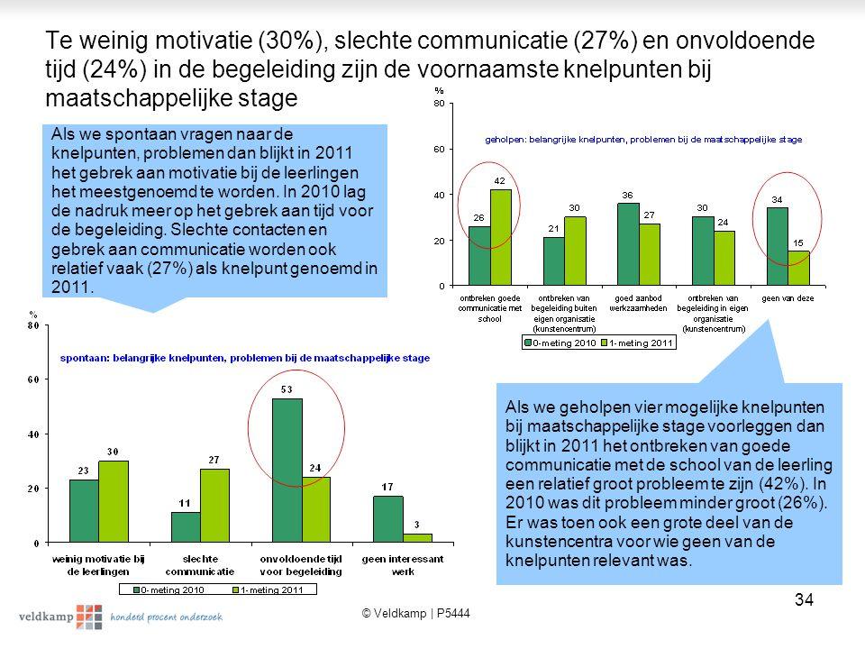 © Veldkamp | P5444 35 De overgrote meerderheid van de kunstencentra (83%) heeft wel interesse in informatie over maatschappelijke stage.