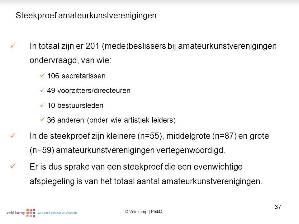 © Veldkamp | P5444 38 Attentie voor maatschappelijke stage en aantal stagiaires laten een opgaande trend zien bij de kunstverenigingen Een relatief groot deel (71%) van de kunstverenigingen is zich bewust van het verschijnsel maatschappelijke stage.