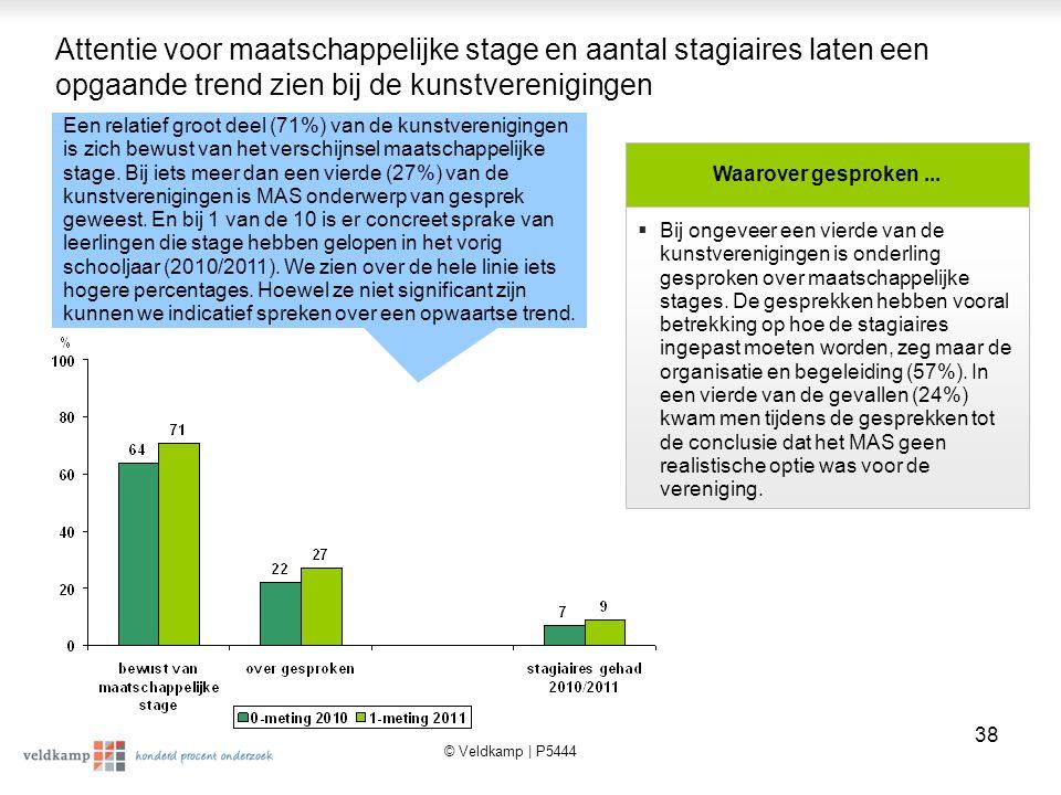 © Veldkamp | P5444 39 Stijging van het aantal maatschappelijke stages bij amateurkunst- verenigingen sinds 2010  In 2011 denkt 30% (was 32% in 2010) van de amateurkunstverenigingen dat leerlingen wel interesse hebben in een stage bij hun verenigingen.