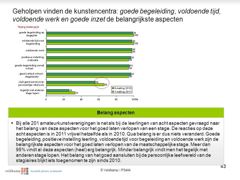 © Veldkamp | P5444 44 Als men van de acht aspecten er de twee belangrijkste uit moet kiezen dan wordt positieve motivatie van de leerlingen door 30% als eerste genoemd en door 17% (samen 47%) als tweede.
