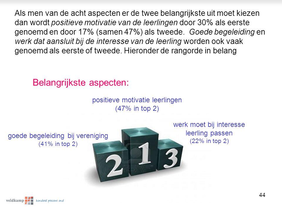 © Veldkamp | P5444 45 Belangrijkste knelpunt: communicatie met de school De communicatie tussen de school en de stageplek gaat vaak moeizaam.
