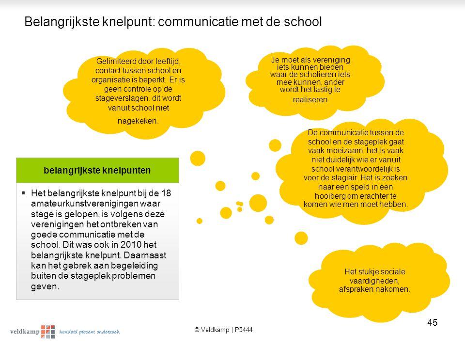 © Veldkamp | P5444 46 Interesse in informatie over MAS Het blijkt dat, net als in 2010, relatief veel verenigingen interesse hebben in MAS.