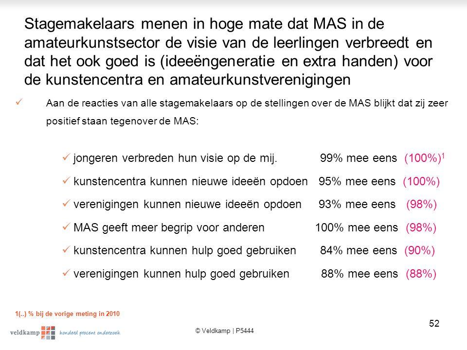 © Veldkamp | P5444 53 Aantal stageplekken dat bemiddeld wordt voor komend schooljaar is stabiel Het blijkt dat 36% (was 52% in 2010) van de stagemakelaars voor 2011/2012 al afspraken gemaakt heeft om leerlingen te bemiddelen voor het lopen van stage bij kunstencentra (24%) of verenigingen (17%).