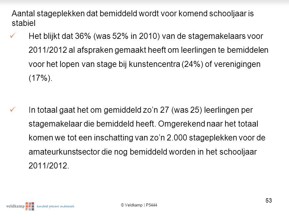 © Veldkamp | P5444 54 Ook in 2011 is het aantal mogelijkheden (38%) voor stageplekken in de amateurkunstsector beperkt volgens de stagemakelaars Zeven van de tien (67%) stagemakelaars vinden dat er te weinig mogelijkheden zijn om leerlingen stage te laten lopen bij kunstencentra of amateurkunstverenigingen.