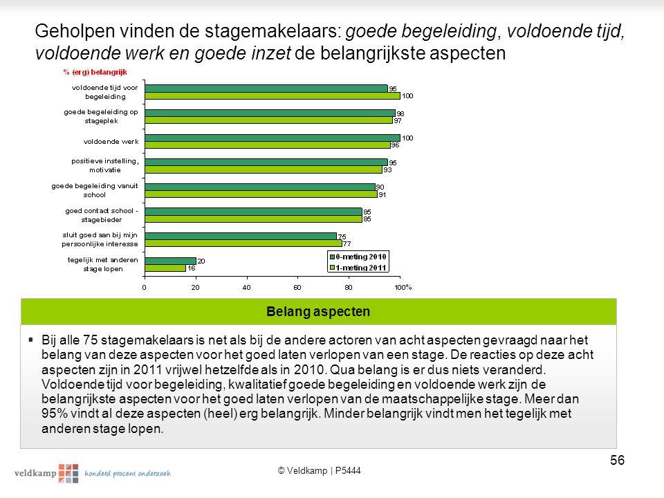 © Veldkamp | P5444 57 Als men van de acht aspecten er de twee belangrijkste uit moet kiezen dan wordt goede begeleiding op stageplek door 24% als eerste genoemd en door 21% (samen 45%) als tweede.