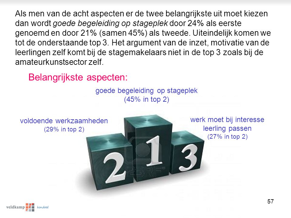 © Veldkamp | P5444 58 Geen goede begeleiding (27%) en te weinig betrokkenheid van de stagebieder (23%) zijn volgens de stagemakelaars de voornaamste knelpunten bij maatschappelijke stage Als we spontaan vragen naar de knel- punten, problemen dan blijkt in 2011 het ontbreken van goede begeleiding (27%) en te weinig betrokkenheid (23%) het meest genoemd te worden.