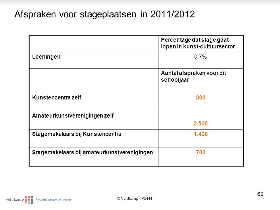 © Veldkamp | P5444 63 Resultaten Kwalitatief Onderzoek Maatschappelijke stage en bezuinigingen