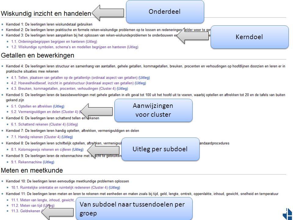 Uitleg per subdoel Aanwijzingen voor cluster Van subdoel naar tussendoelen per groep Onderdeel Kerndoel