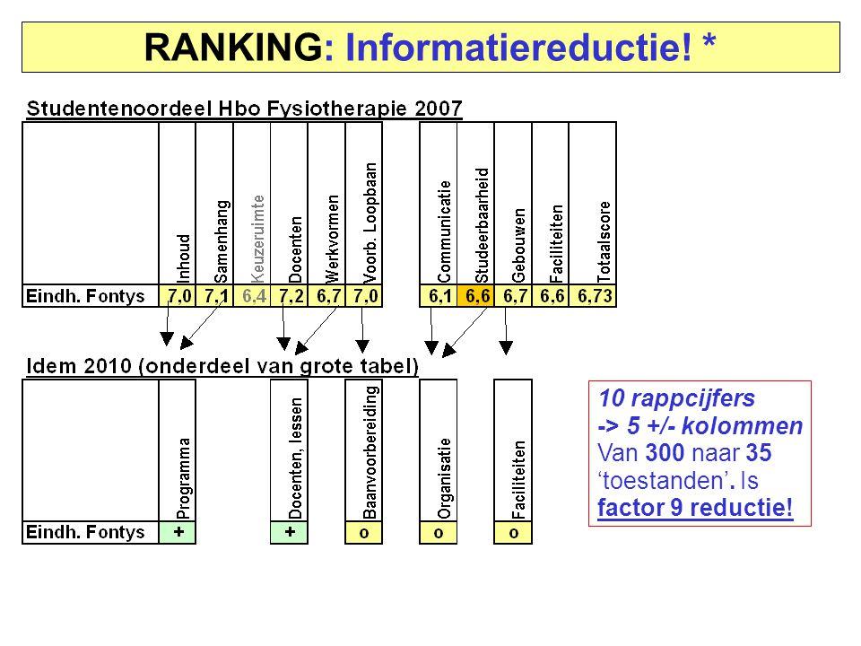 RANKING: Informatiereductie! * 10 rappcijfers -> 5 +/- kolommen Van 300 naar 35 'toestanden'. Is factor 9 reductie!