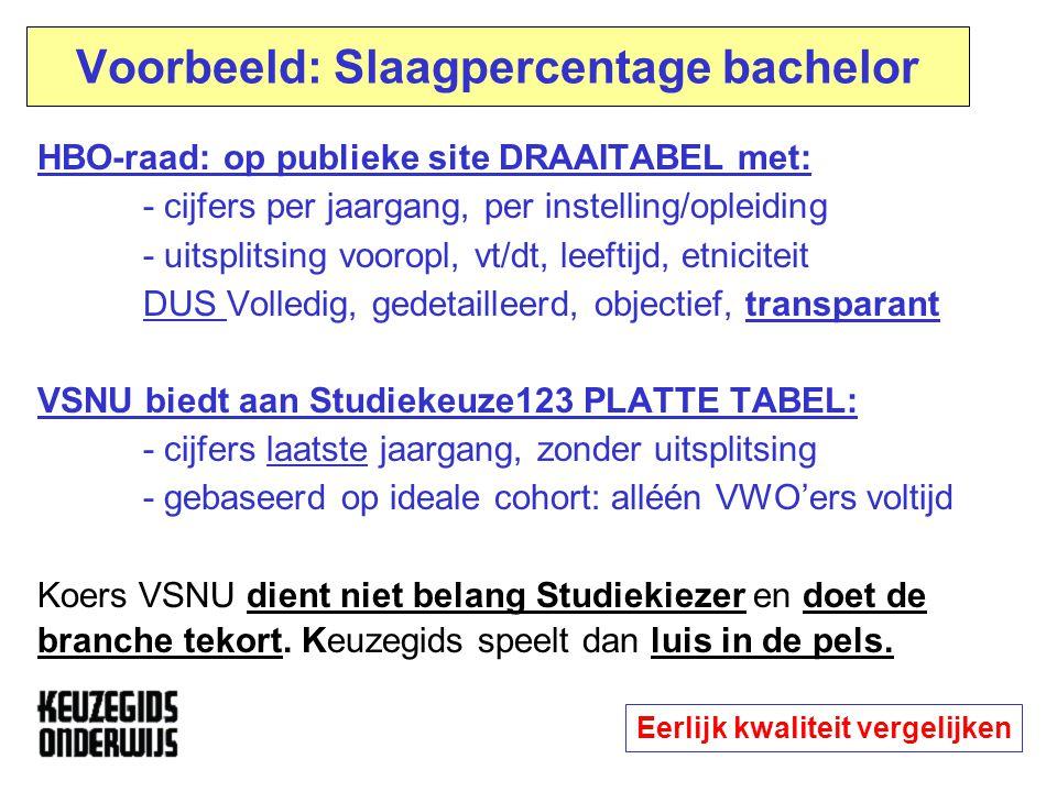Voorbeeld: Slaagpercentage bachelor HBO-raad: op publieke site DRAAITABEL met: - cijfers per jaargang, per instelling/opleiding - uitsplitsing vooropl