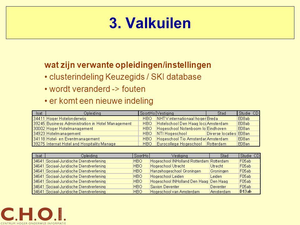 3. Valkuilen wat zijn verwante opleidingen/instellingen clusterindeling Keuzegids / SKI database wordt veranderd -> fouten er komt een nieuwe indeling