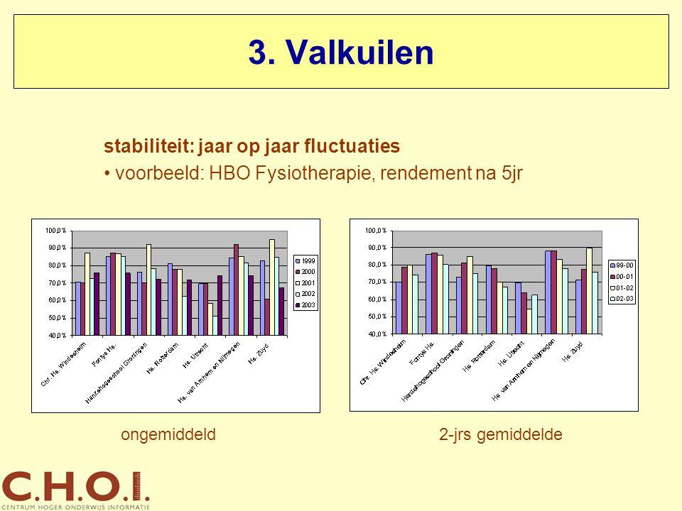 3. Valkuilen stabiliteit: jaar op jaar fluctuaties voorbeeld: HBO Fysiotherapie, rendement na 5jr ongemiddeld2-jrs gemiddelde