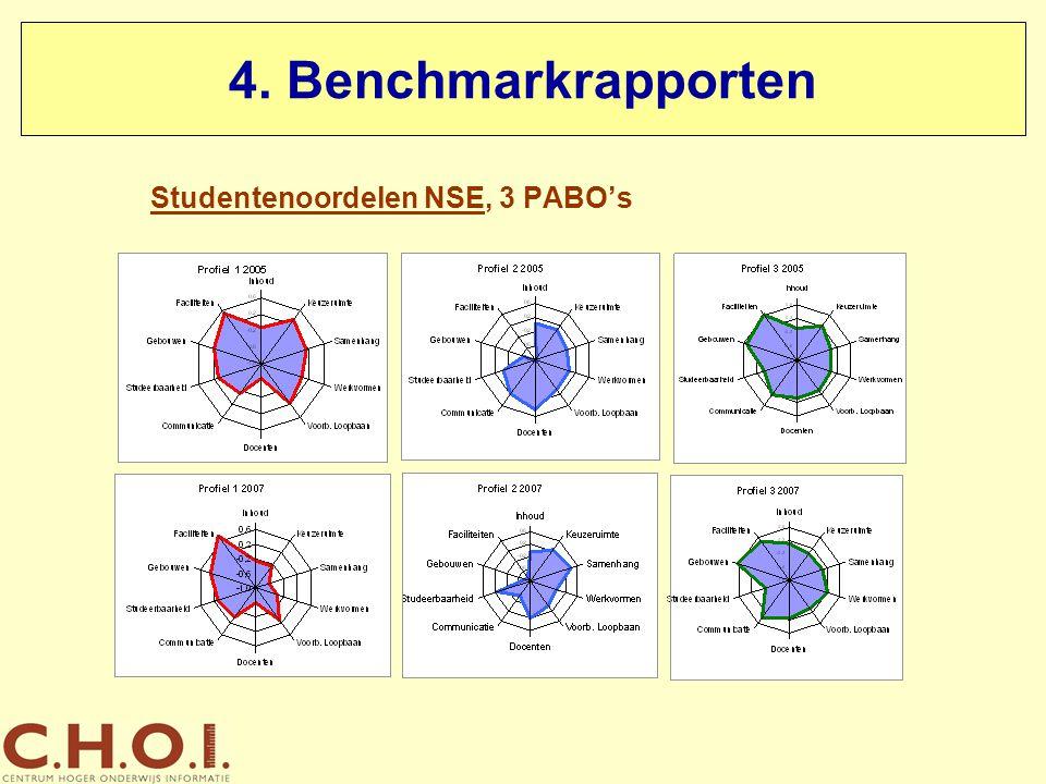 4. Benchmarkrapporten Studentenoordelen NSE, 3 PABO's