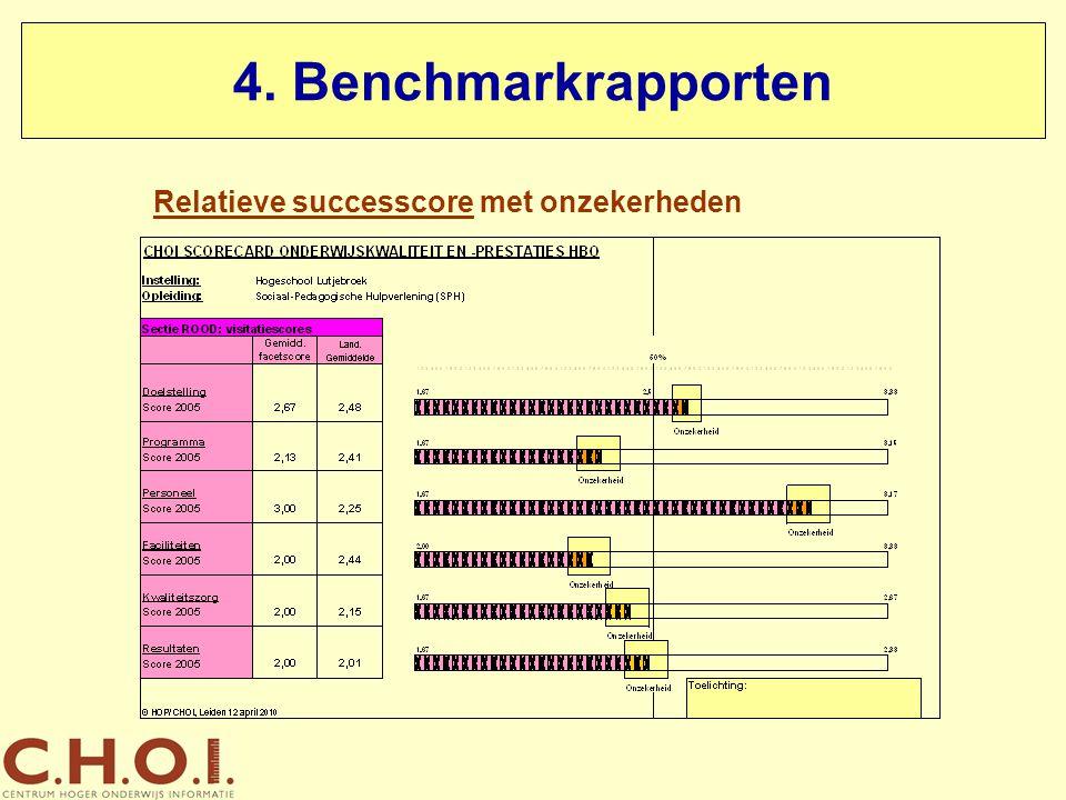 4. Benchmarkrapporten Relatieve successcore met onzekerheden
