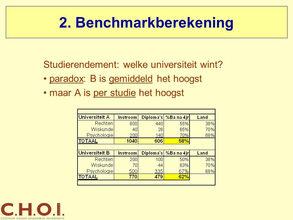 2. Benchmarkberekening Studierendement: welke universiteit wint? paradox: B is gemiddeld het hoogst maar A is per studie het hoogst