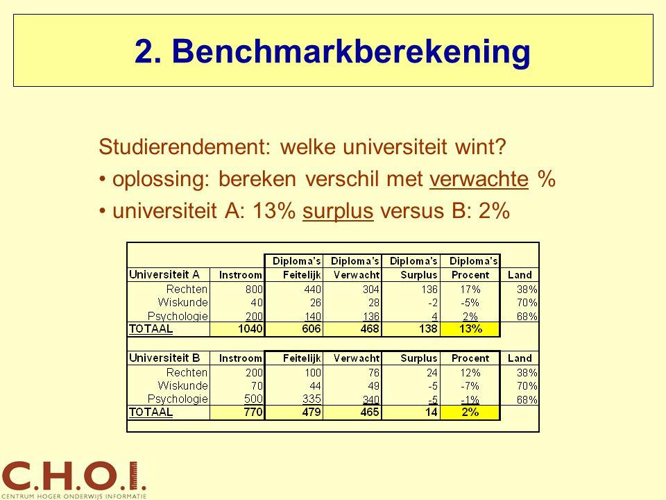2. Benchmarkberekening Studierendement: welke universiteit wint? oplossing: bereken verschil met verwachte % universiteit A: 13% surplus versus B: 2%