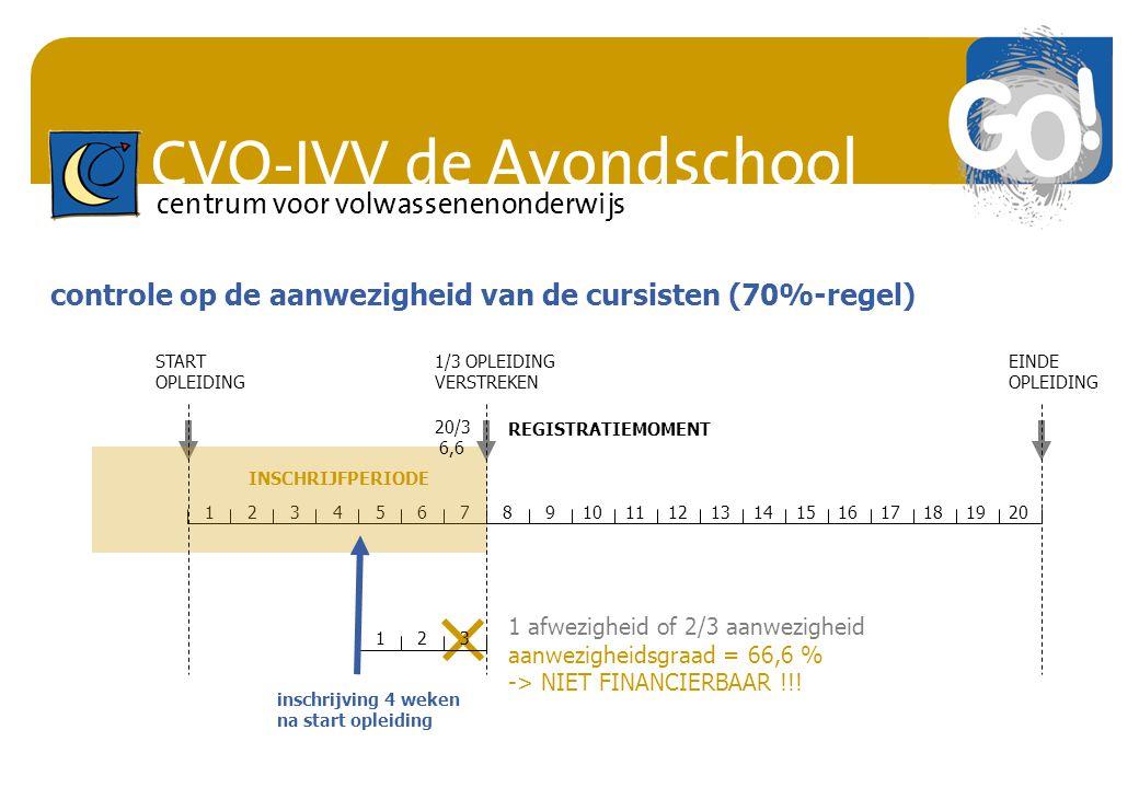 CVO-IVV de Avondschool centrum voor volwassenenonderwijs 123 controle op de aanwezigheid van de cursisten (70%-regel) 1234567891011121314151617181920