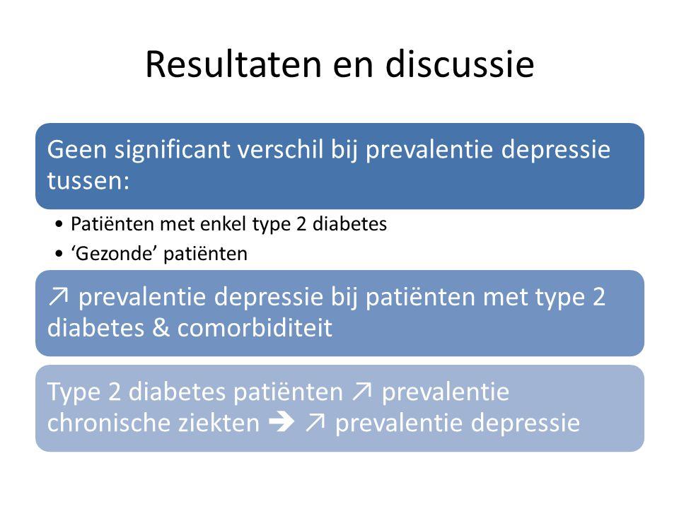 Resultaten en discussie Geen significant verschil bij prevalentie depressie tussen: Patiënten met enkel type 2 diabetes 'Gezonde' patiënten ↗ prevalen