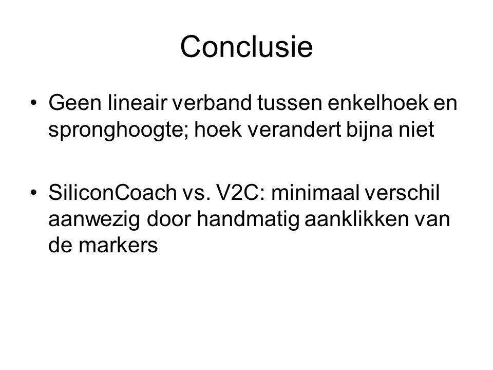 Conclusie Geen lineair verband tussen enkelhoek en spronghoogte; hoek verandert bijna niet SiliconCoach vs. V2C: minimaal verschil aanwezig door handm