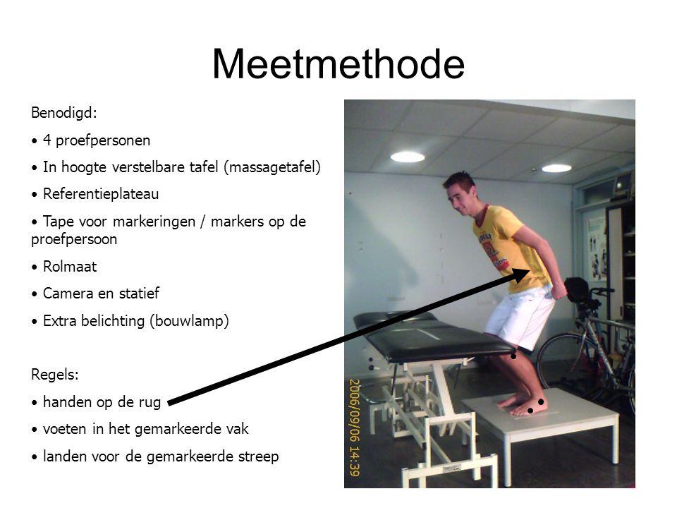 Meetmethode Benodigd: 4 proefpersonen In hoogte verstelbare tafel (massagetafel) Referentieplateau Tape voor markeringen / markers op de proefpersoon