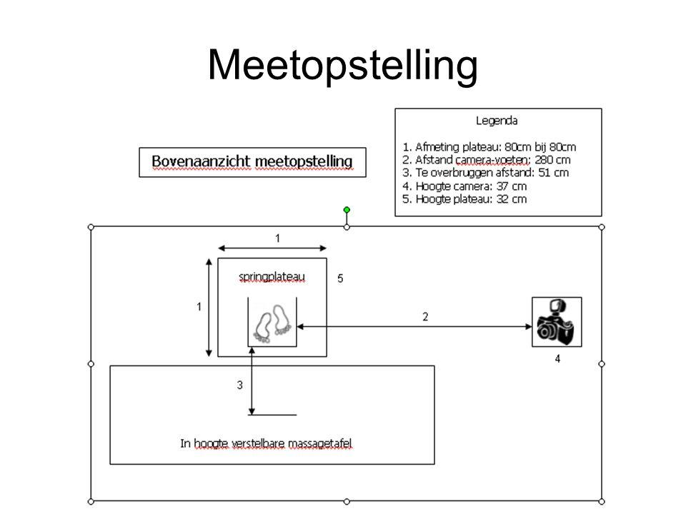 Meetopstelling