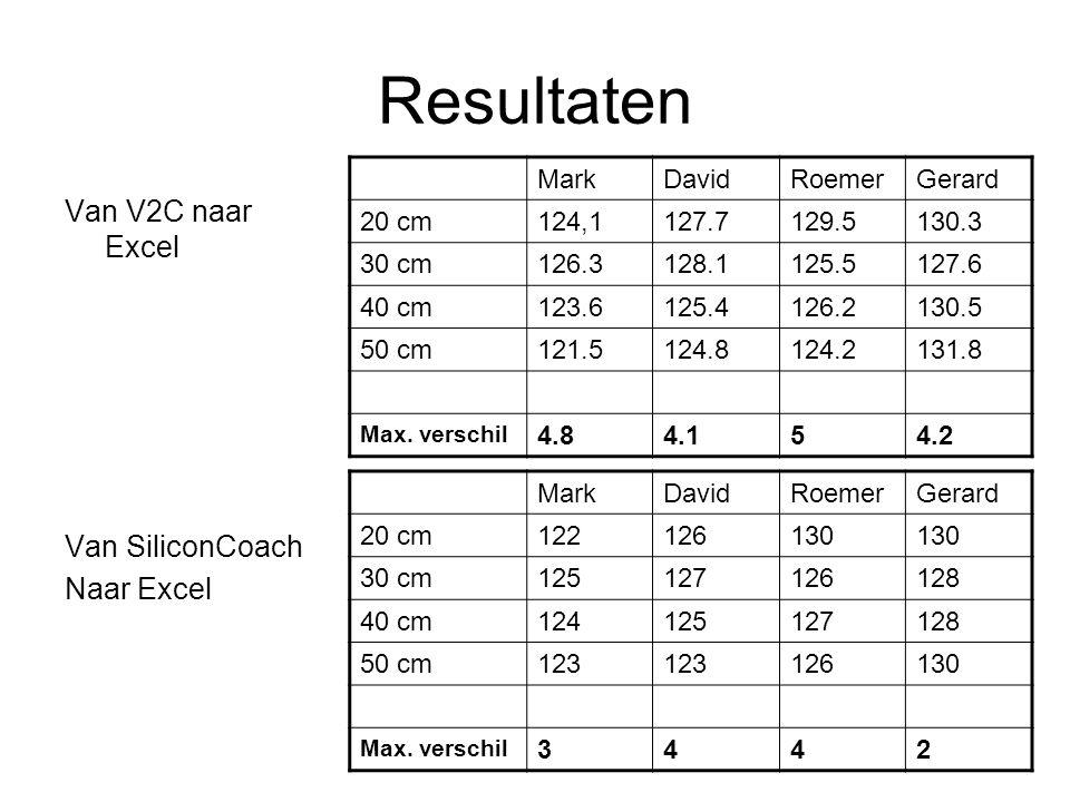 Resultaten Van V2C naar Excel Van SiliconCoach Naar Excel MarkDavidRoemerGerard 20 cm124,1127.7129.5130.3 30 cm126.3128.1125.5127.6 40 cm123.6125.4126