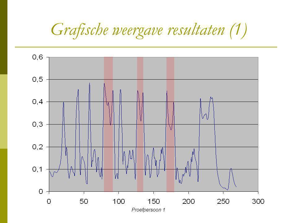 Grafische weergave resultaten (1) Proefpersoon 1