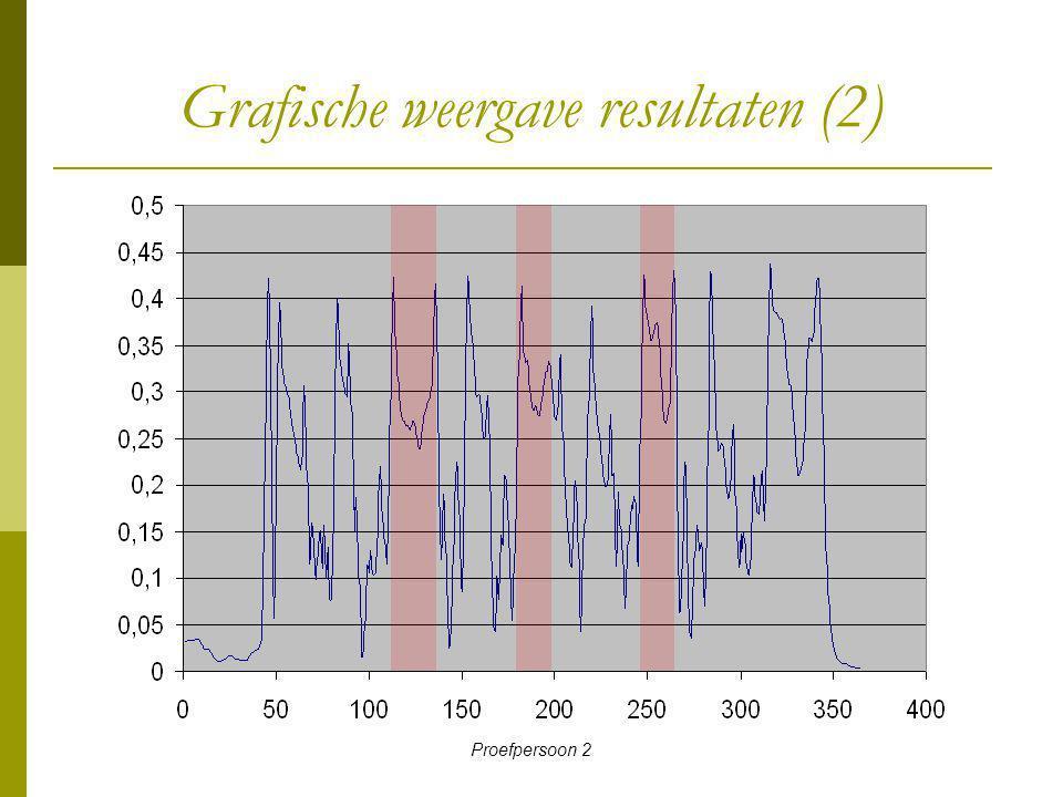 Proefpersoon 2 Grafische weergave resultaten (2)