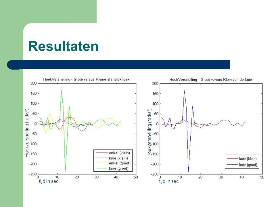 Resultaten tijd in sec tijd in sec Hoekversnelling (rad/s²)