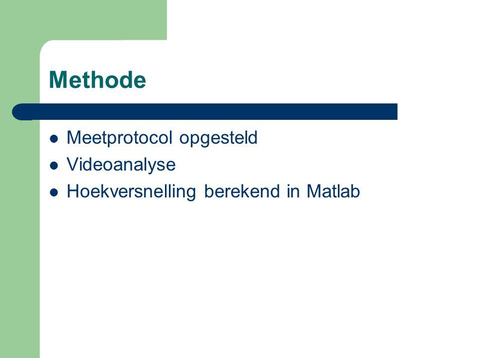 Methode Meetprotocol opgesteld Videoanalyse Hoekversnelling berekend in Matlab