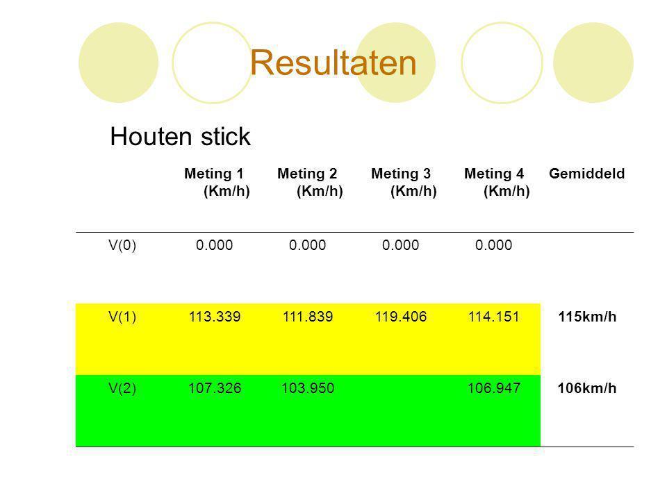 Resultaten Houten stick Meting 1 (Km/h) Meting 2 (Km/h) Meting 3 (Km/h) Meting 4 (Km/h) Gemiddeld V(0)0.000 V(1)113.339111.839119.406114.151115km/h V(
