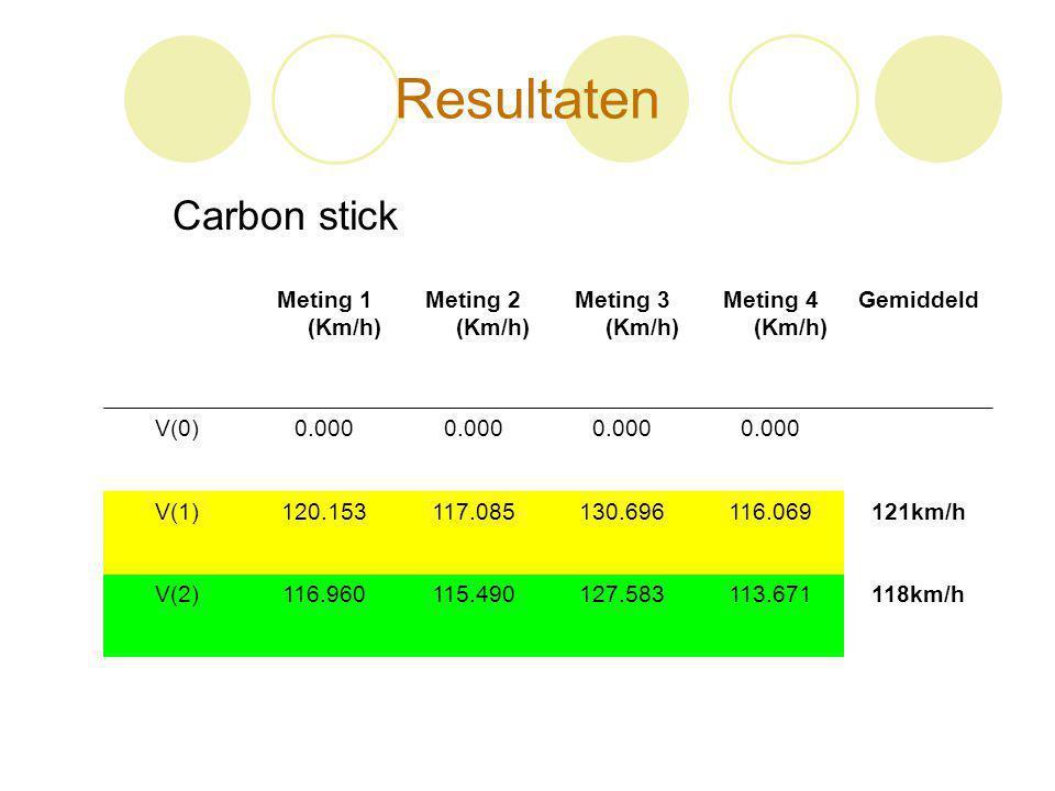 Resultaten Carbon stick Meting 1 (Km/h) Meting 2 (Km/h) Meting 3 (Km/h) Meting 4 (Km/h) Gemiddeld V(0)0.000 V(1)120.153117.085130.696116.069121km/h V(
