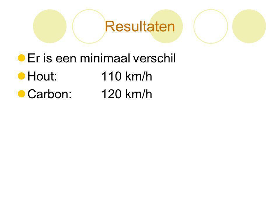 Resultaten Er is een minimaal verschil Hout: 110 km/h Carbon: 120 km/h