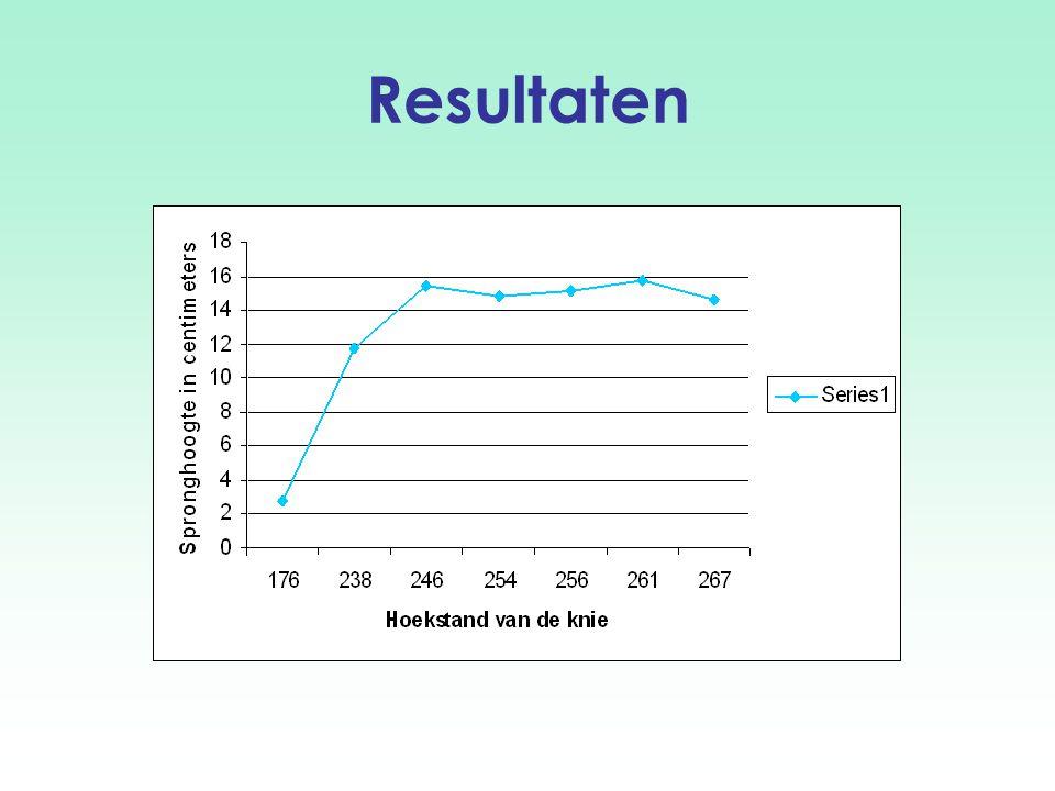 Conclusie Factoren die van invloed zijn op de spronghoogte: Grootte van het bewegingstraject Spierlengte (rustlengte) Hoeksnelheid De rotatiesnelheid in een gewricht wordt steeds minder effectief omgezet in een translatie naarmate de gewrichtshoek de eindstand bereikt Ligging van het lichaamszwaartepunt Conclusie: De grafiek geeft geen zuiver parabolisch verband weer, de situatie in de minimale stand en de maximale stand is niet vergelijkbaar.