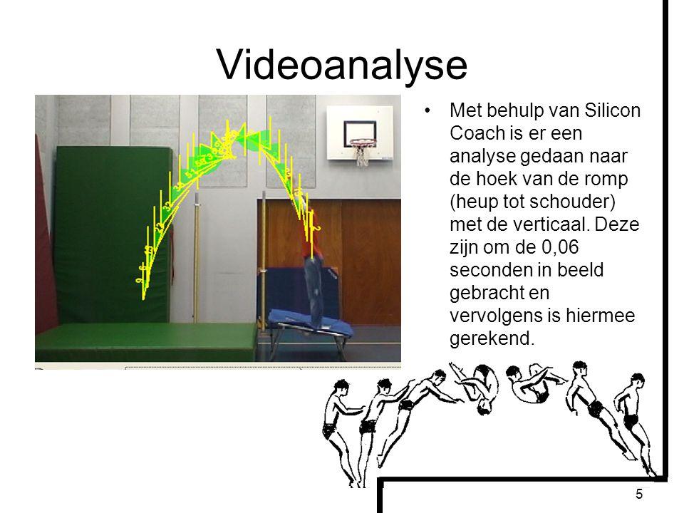 5 Videoanalyse Met behulp van Silicon Coach is er een analyse gedaan naar de hoek van de romp (heup tot schouder) met de verticaal. Deze zijn om de 0,