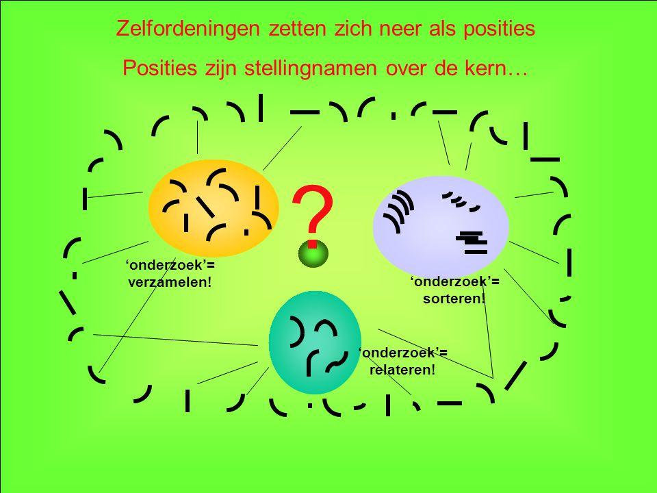 Zelfordeningen zetten zich neer als posities Posities zijn stellingnamen over de kern… 'onderzoek'= relateren.