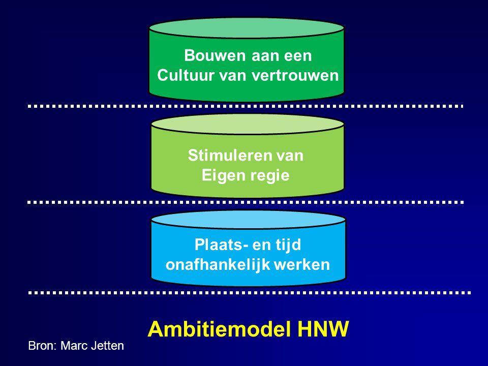 Ambitiemodel HNW Plaats- en tijd onafhankelijk werken Stimuleren van Eigen regie Bouwen aan een Cultuur van vertrouwen Bron: Marc Jetten