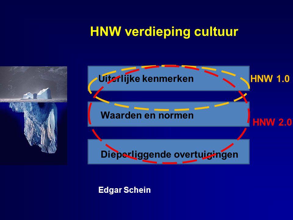 HNW verdieping cultuur Uiterlijke kenmerken Waarden en normen Dieperliggende overtuigingen Edgar Schein HNW 1.0 HNW 2.0
