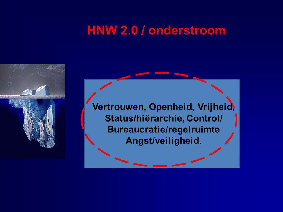 HNW 2.0 / onderstroom Vertrouwen, Openheid, Vrijheid, Status/hiërarchie, Control/ Bureaucratie/regelruimte Angst/veiligheid.