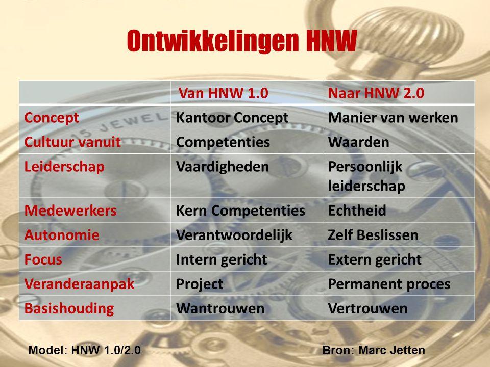Ontwikkelingen HNW Van HNW 1.0Naar HNW 2.0 ConceptKantoor ConceptManier van werken Cultuur vanuitCompetentiesWaarden LeiderschapVaardighedenPersoonlijk leiderschap MedewerkersKern CompetentiesEchtheid AutonomieVerantwoordelijkZelf Beslissen FocusIntern gerichtExtern gericht VeranderaanpakProjectPermanent proces BasishoudingWantrouwenVertrouwen Model: HNW 1.0/2.0Bron: Marc Jetten
