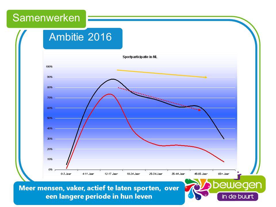 Ambitie 2016 Samenwerken www.sportindebuurt.nl Meer mensen, vaker, actief te laten sporten, over een langere periode in hun leven