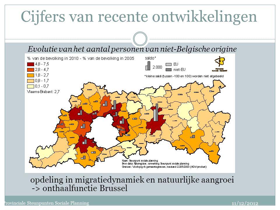Cijfers van recente ontwikkelingen Evolutie van het aantal personen van niet-Belgische origine opdeling in migratiedynamiek en natuurlijke aangroei -> onthaalfunctie Brussel