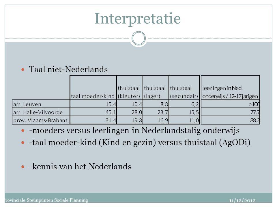 Interpretatie Taal niet-Nederlands -moeders versus leerlingen in Nederlandstalig onderwijs -taal moeder-kind (Kind en gezin) versus thuistaal (AgODi) -kennis van het Nederlands