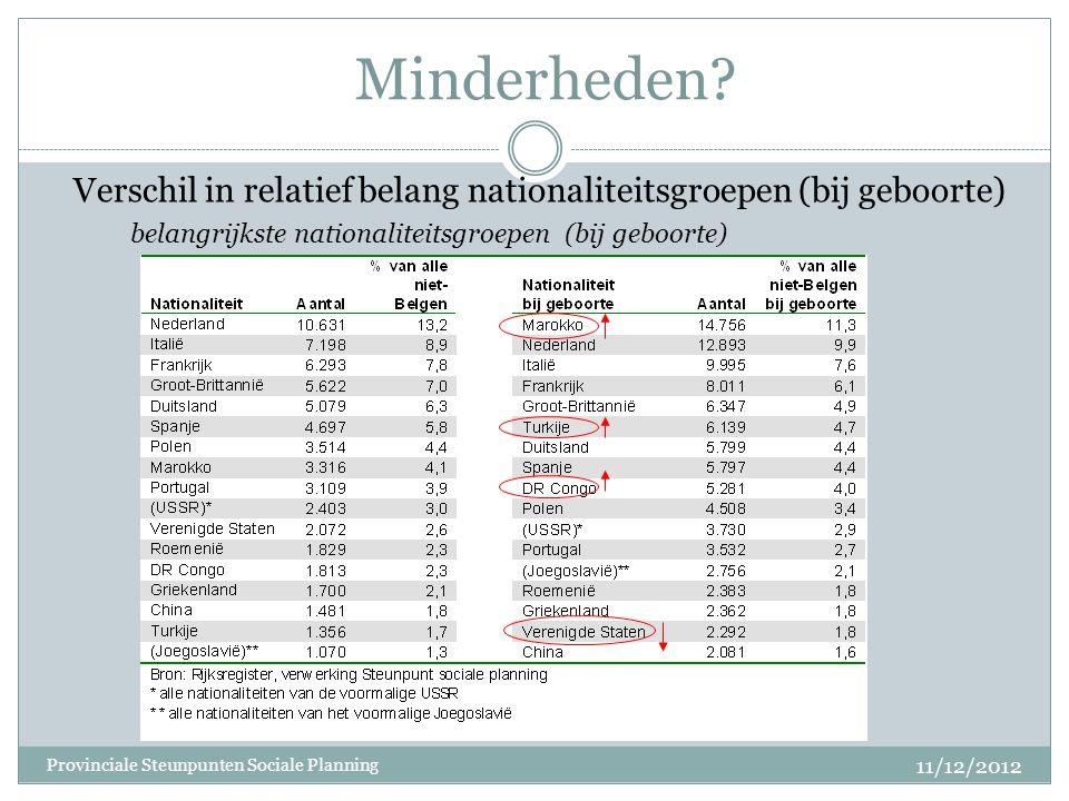 Minderheden? Verschil in relatief belang nationaliteitsgroepen (bij geboorte) belangrijkste nationaliteitsgroepen (bij geboorte) 11/12/2012 Provincial