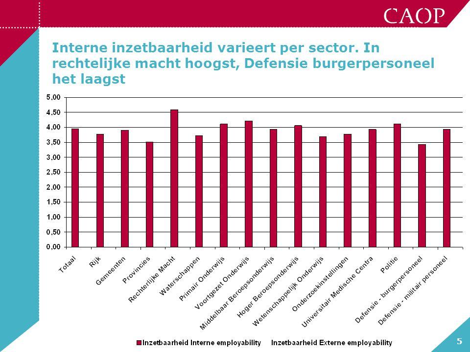 5 Interne inzetbaarheid varieert per sector. In rechtelijke macht hoogst, Defensie burgerpersoneel het laagst