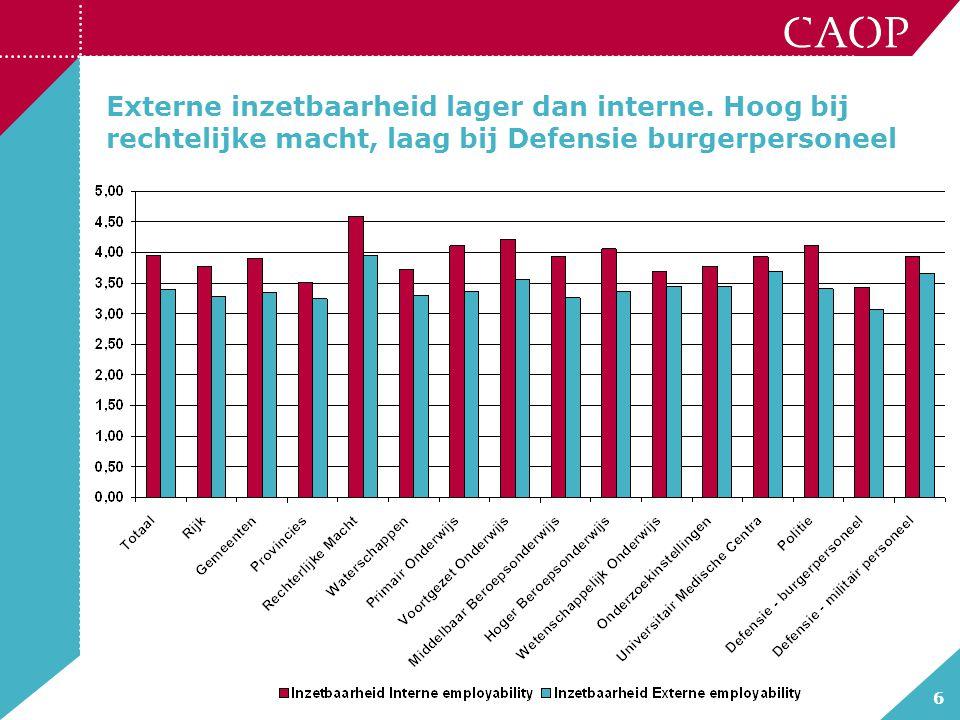 6 Externe inzetbaarheid lager dan interne. Hoog bij rechtelijke macht, laag bij Defensie burgerpersoneel