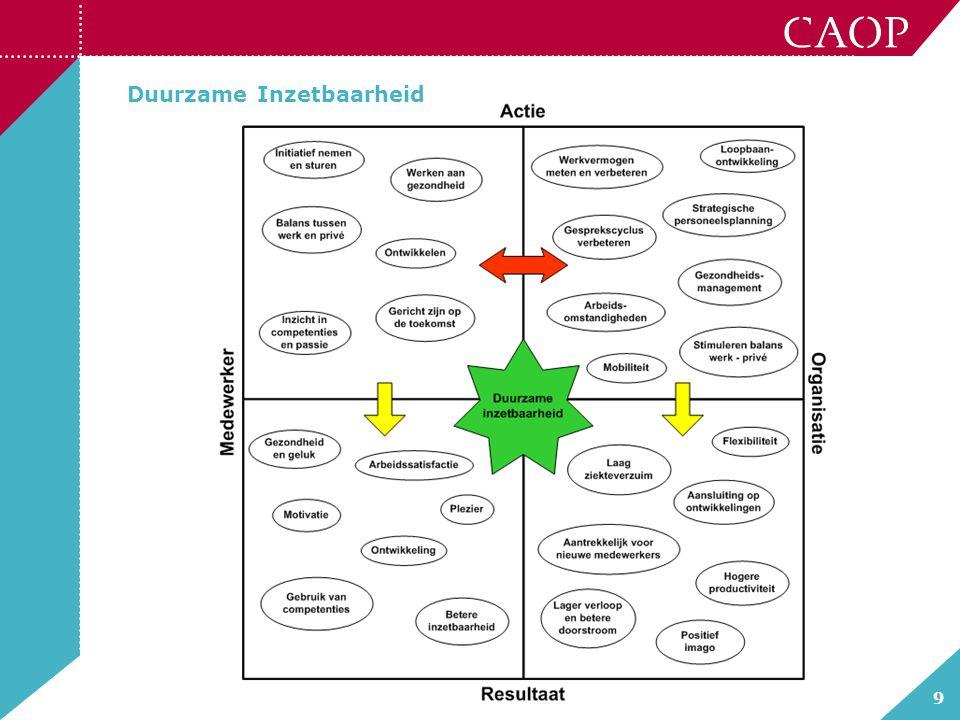 10 DI = Investeren vanuit organisatie Actie bijv.: - Strategische personeelsplanning -Werkvermogen meten en verbeteren -Loopbaanontwikkeling -Arbeidsomstandigheden -Mobiliteit -Verbeteren gesprekscyclus -Gezondheidsmanagement Resultaat bijv.: - Laag ziekteverzuim -Flexibiliteit -Aantrekkelijk voor nieuwe medewerkers -Hogere productiviteit