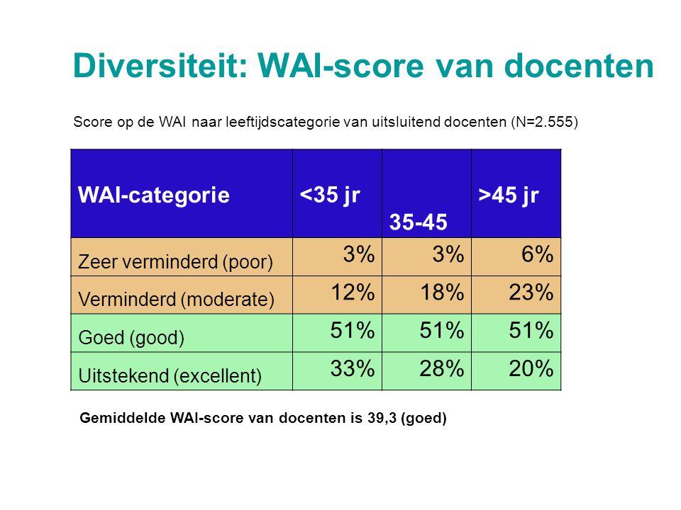 Diversiteit: WAI-score van docenten WAI-categorie<35 jr 35-45 >45 jr Zeer verminderd (poor) 3% 6% Verminderd (moderate) 12%18%23% Goed (good) 51% Uits